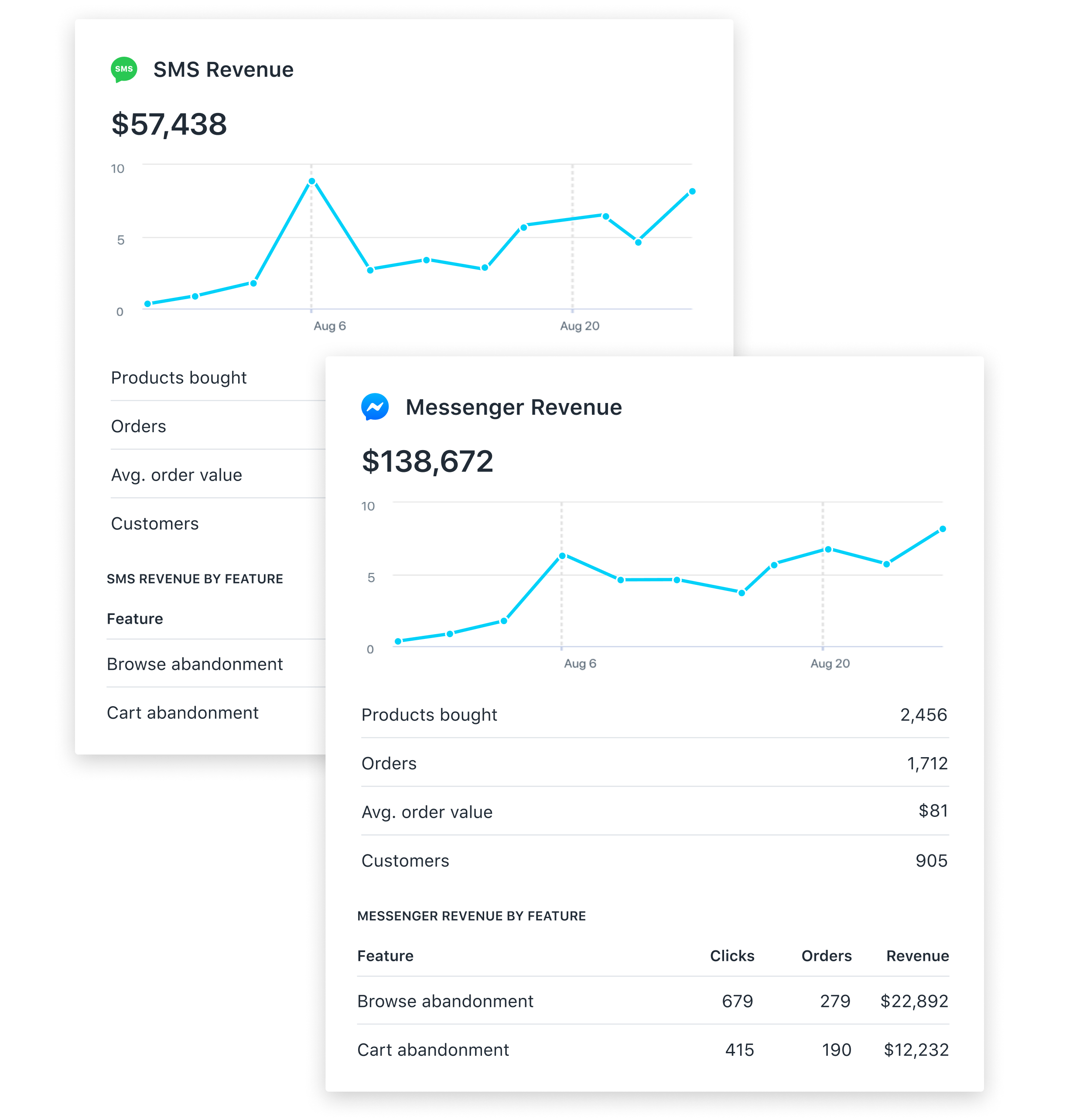 Ecommerce analytics in one place